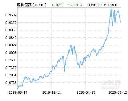 博时价值增长贰号混合基金最新净值跌幅达1.59%