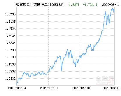 海富通量化前锋股票C净值下跌1.51% 请保持关注