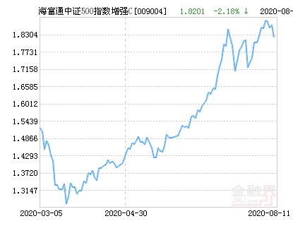 海富通中证500指数增强C净值下跌1.68% 请保持关注