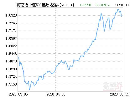 海富通中证500指数增强A净值下跌1.68% 请保持关注