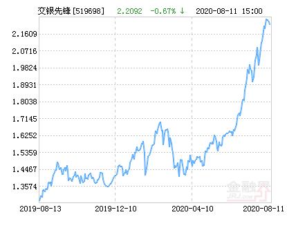 交银施罗德先锋混合基金最新净值跌幅达2.69%