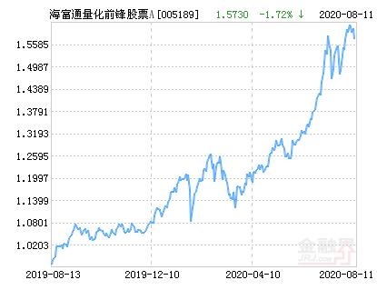 海富通量化前锋股票A净值下跌1.51% 请保持关注