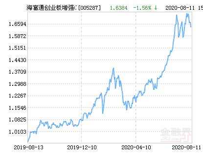 海富通创业板增强C净值下跌2.01% 请保持关注