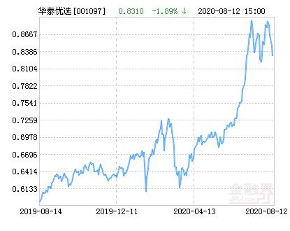 华泰柏瑞积极优选股票净值下跌1.89% 请保持关注