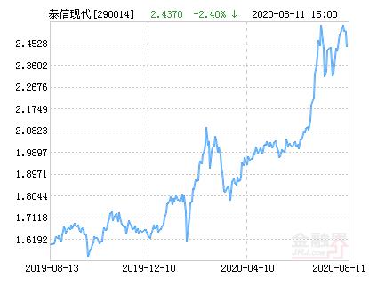 泰信现代服务业基金最新净值跌幅达2.09%
