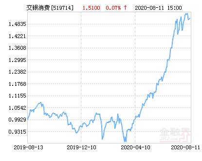 交银施罗德消费新驱动股票净值下跌1.79% 请保持关注
