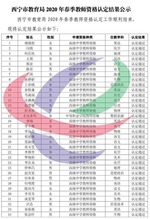 西宁市教育局2020年春季教师资格认定结果公示