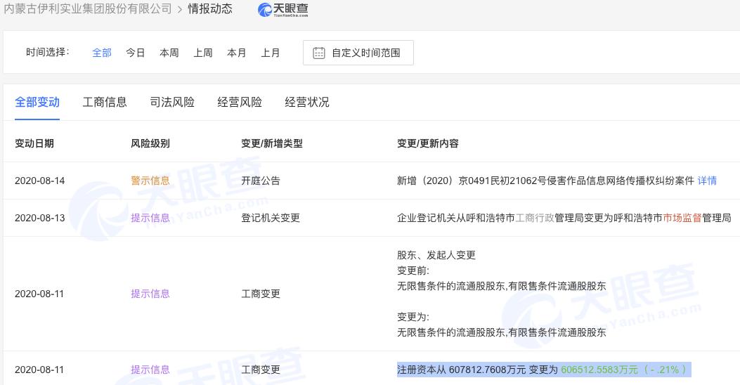 内蒙古伊利实业集团股份有限公司注册资本减少约1300万