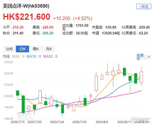 """汇丰研究:上调美团点评(3690.HK)目标价至246港元 评级""""买入"""""""
