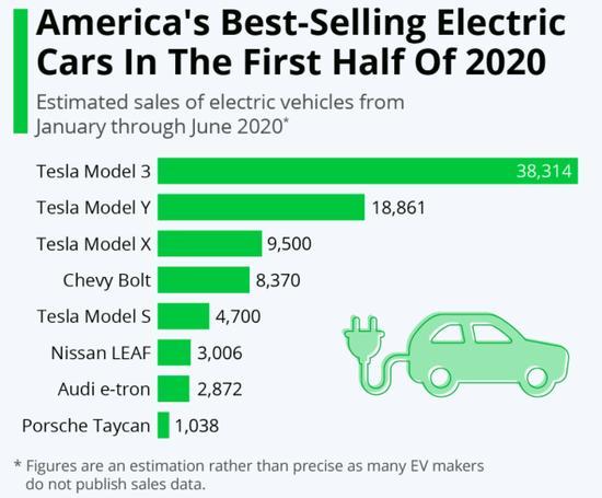 特斯拉主导美国电动汽车市场 Model 3成上半年最畅销车型