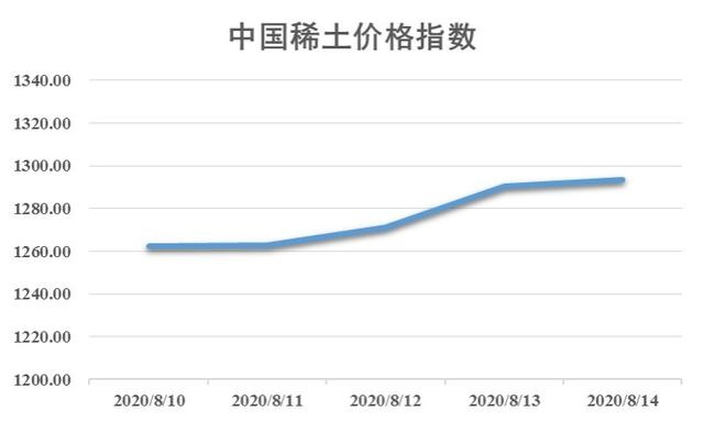 新华指数|本周中国稀土价格指数上涨 镨钕系产品报价震荡偏强