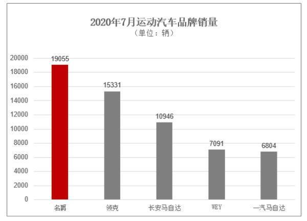 7月再热销!名爵单月销量超1.9万辆,第三代名爵6上市20天热销近9千
