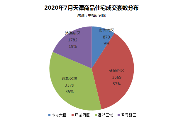 天津楼市   7月成交量跌价稳 滨海新区仍看点十足
