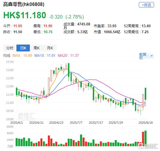 大行评级   瑞信:上调高鑫零售(6808.HK)目标价至13.5港元 维持跑赢大市评级