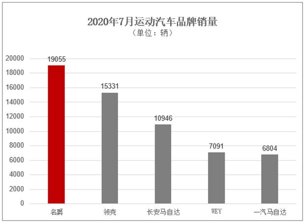 名爵7月热销超1.9万辆,第三代名爵6上市20天热销近9千