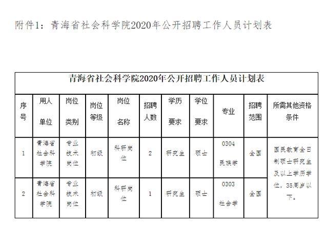 公告|青海省社会科学院公开招聘工作人员