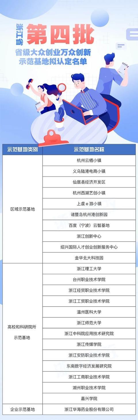 浙江公示第四批省级双创示范基地 看看入围的有哪些