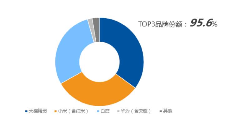IDC发布Q2智能音箱报告:天猫精灵以35%份额排名中国第一