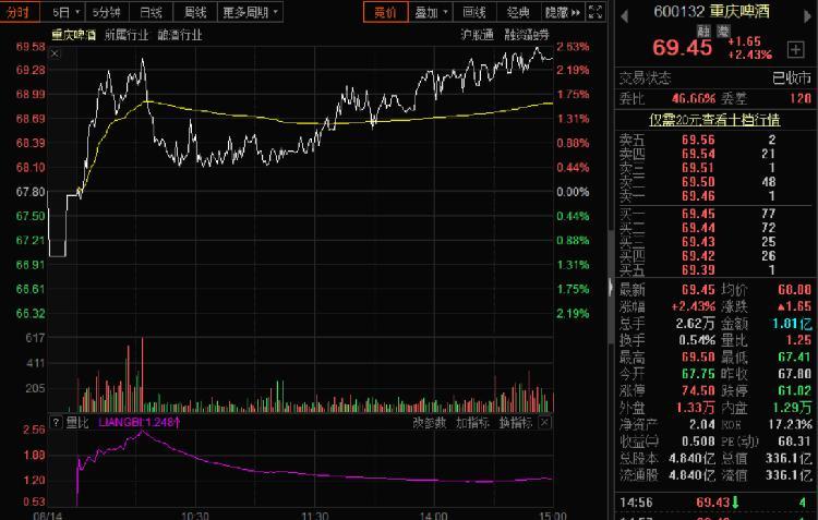 渝股看台 重庆啤酒上半年营收17.51亿 二季度沪股通增持1327万股