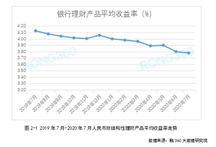 7月银行理财平均收益率创44个月新低 净值型理财产品发行量同比增长51%