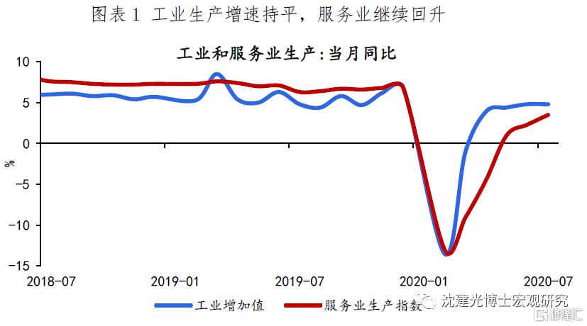 沈建光:经济延续缓慢复苏态势,社零回升依旧乏力