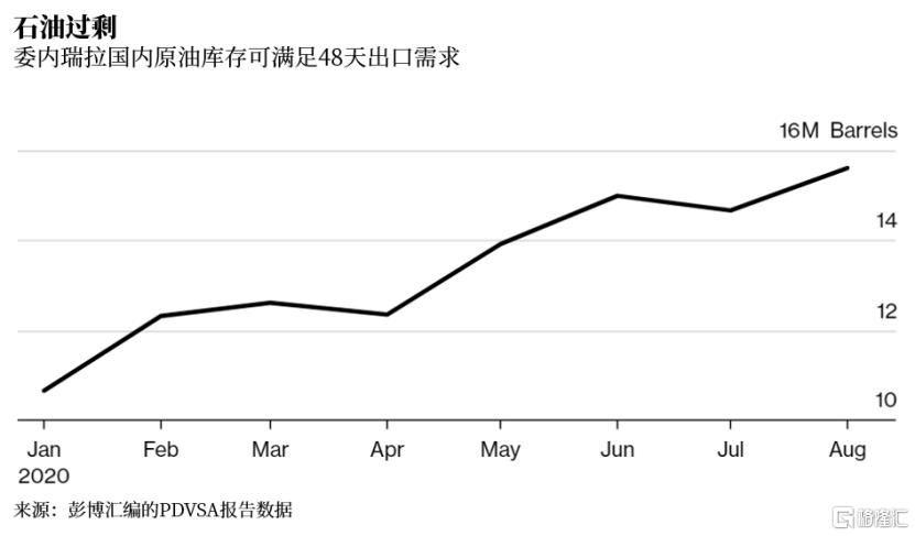 原油产量几乎跌至个位数,为啥这个国家出口却创新高?