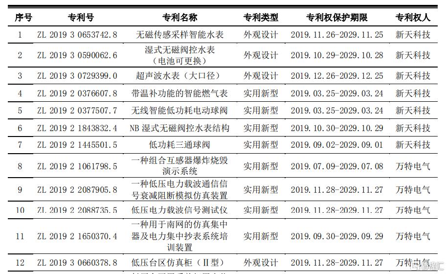 新天科技(300259.SZ):获得22项专利及3项计算机软件著作权