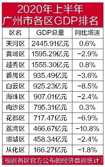 上半年gdp_整理好了!中国大陆各省份、港澳台的2020年上半年GDP分享