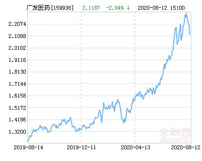 广发中证全指医药卫生交易ETF净值下跌1.33% 请保持关注