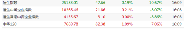 港股收评:恒指跌0.19%,体育用品股全日强势领涨,李宁、安踏创新高