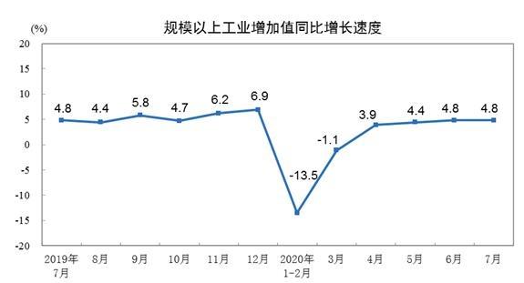 7月最新经济数据出炉!国民经济继续稳定恢复