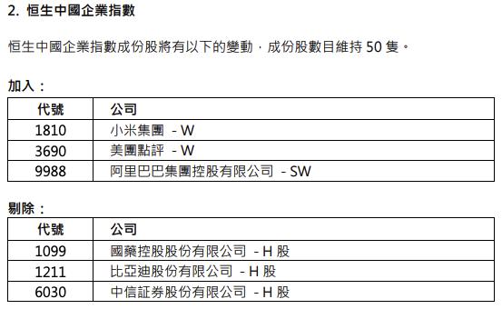 美团点评获纳入恒生中国企业指数,比亚迪股份被剔除