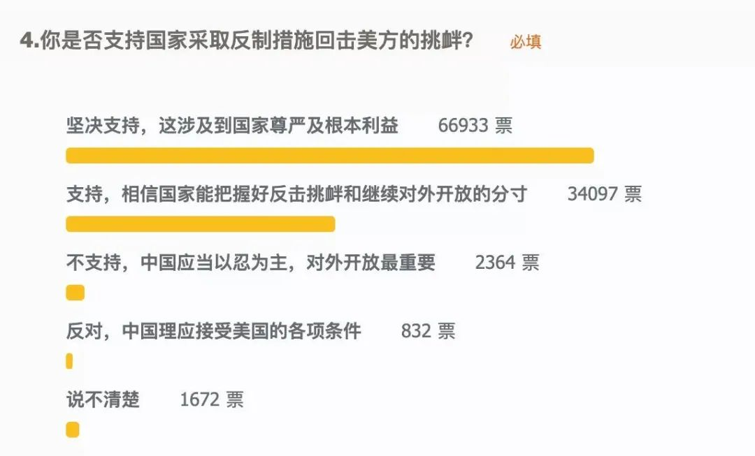 美集中火力攻击中国共产党有何目的?96%网友这样回答