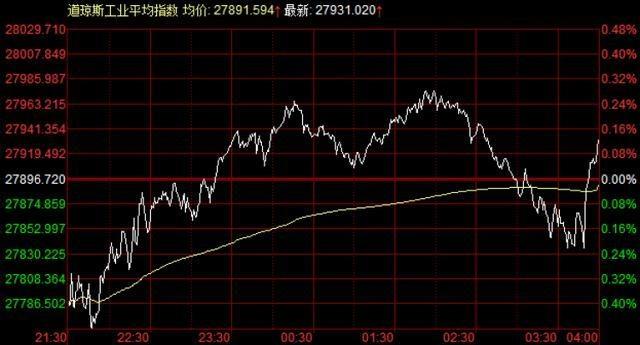 """外盘:原油""""豪横""""走势达9周,道指周涨1.81%,现货白银周跌6.58%"""