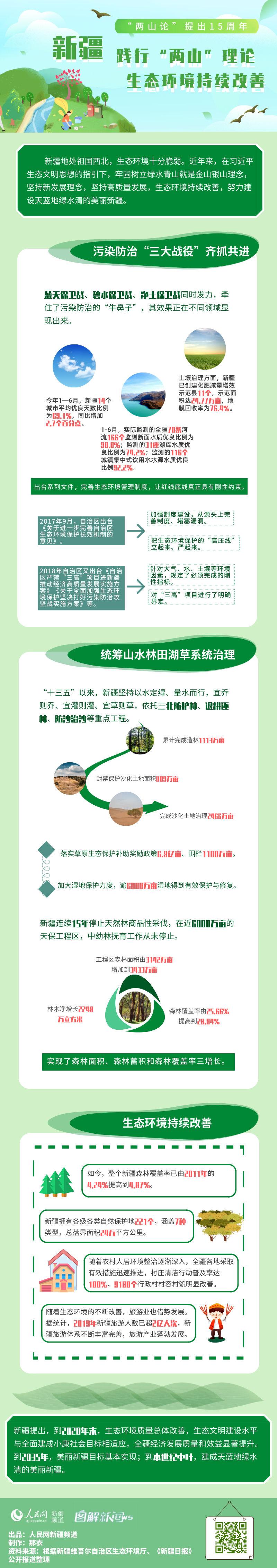 """图解:新疆践行""""两山""""理念 生态环境持续改善"""