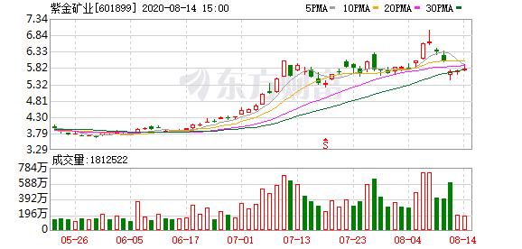 信用评级被穆迪下调至Ba1 紫金矿业:杠杆率上升是短期的