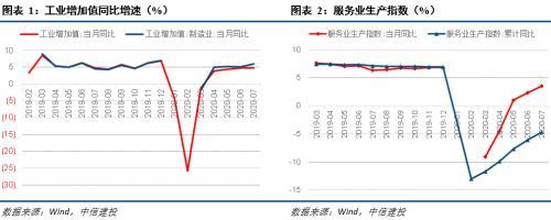 中信建投宏观点评7月经济数据:经济恢复稍有瑕疵 向好方向不会变化