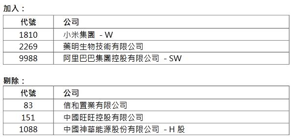 香港恒生指数调整:阿里、小米等将被纳入