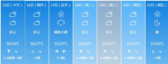 """今天""""末伏""""来了 福州的气温还是居高不下"""