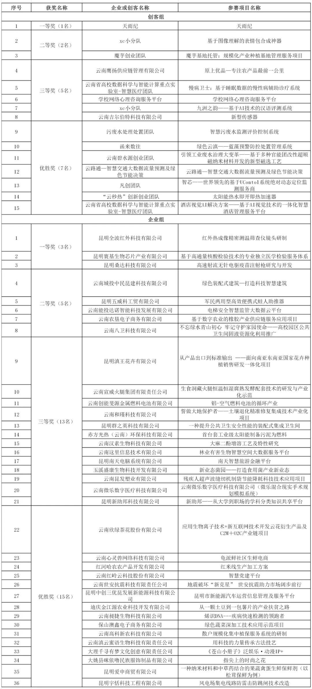 """【关注】51个项目获奖!2020年""""创客中国""""云南省中小企业创新创业大赛决赛获奖名单公布"""