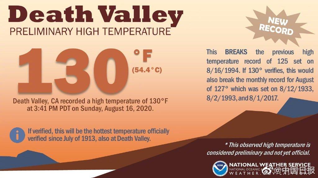 54.4℃!美国死亡谷气温创107年来最高纪录