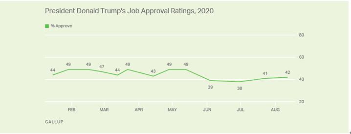 盖洛普最新民调显示,美国人对特朗普工作表现整体认可率为42%