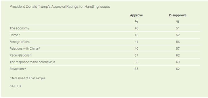 盖洛普最新民调,受访者对特朗普在7个不同问题上的处理方式的认可度
