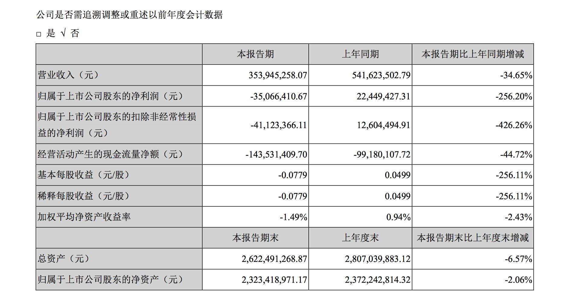 青青稞酒:上半年营收下降34.65%,同比由盈转亏