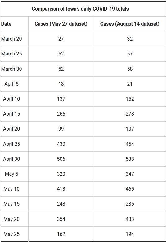 琼斯记录的部分日确诊病例数据 图源:Bleeding Heartland