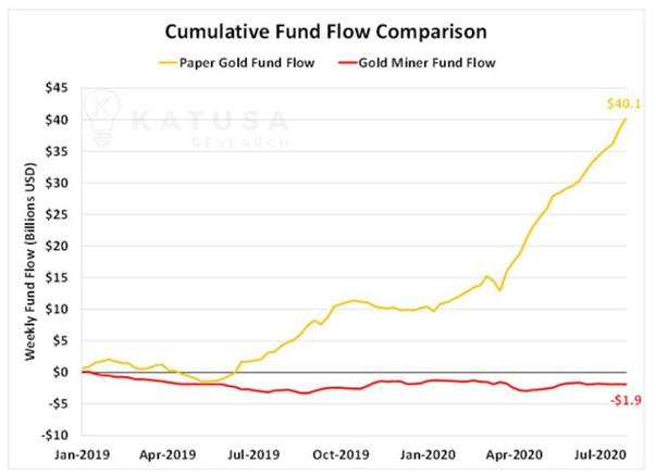 美元指数创2年多新低黄金卷土重来再上2000美元这次有何不一样