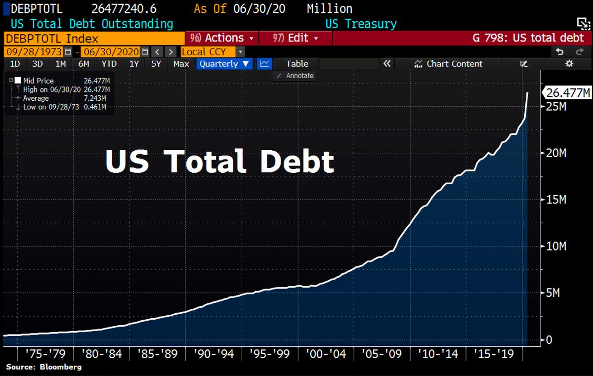 截至2020年6月30日,美国国债总额超过26万亿美元 图自:彭博社