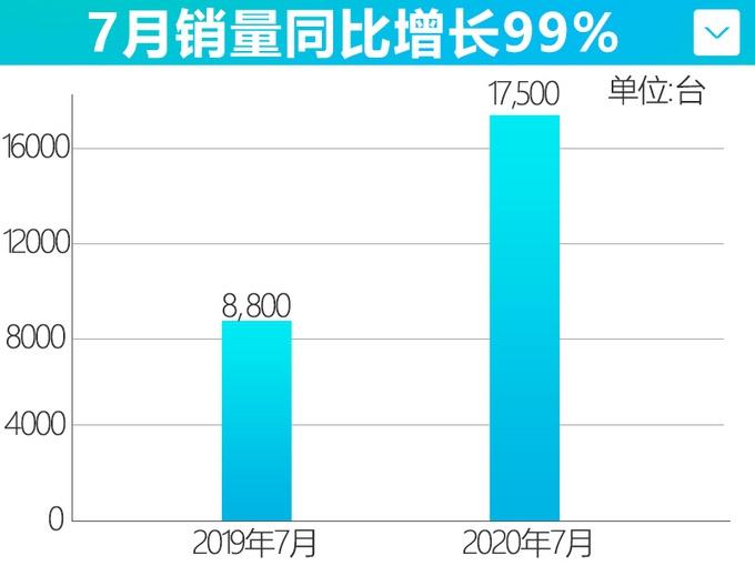 """30多万的""""奔驰E级"""",40多万的""""库里南"""",今年都能买到!"""