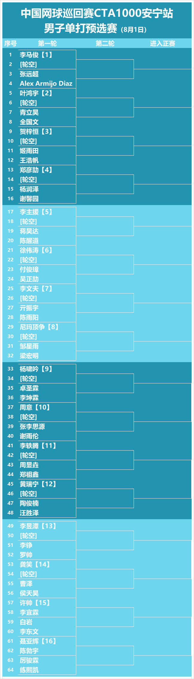 中国网球巡回赛安宁站预选赛抽签结果出炉,比赛今日开打