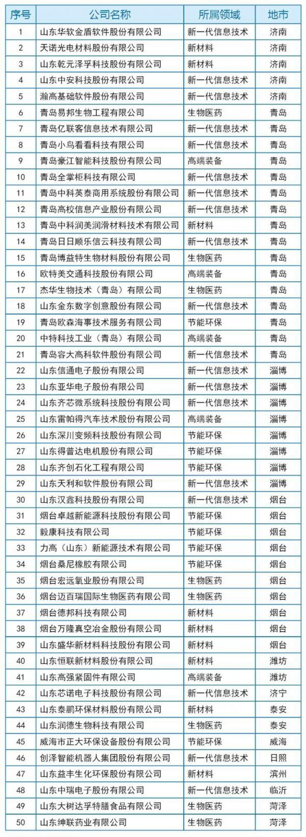 临沂1家企业上榜山东首批科技型企业科创板上市培育库入库企业名单